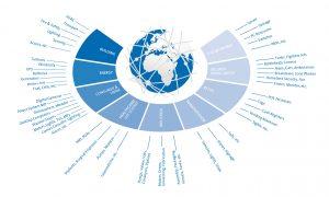 Intelligente Wetterdaten im Zukunftsmarkt Internet of Things (IoT)