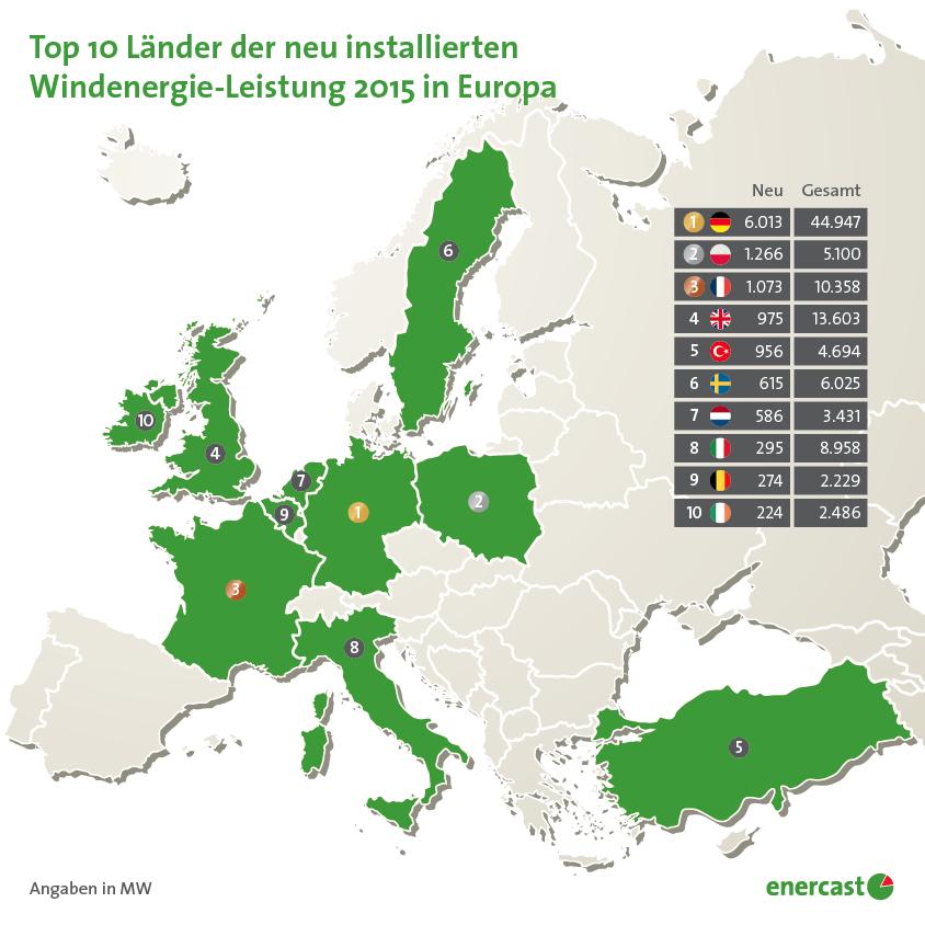 laender-groesste-installierte-leistung-wind-europa