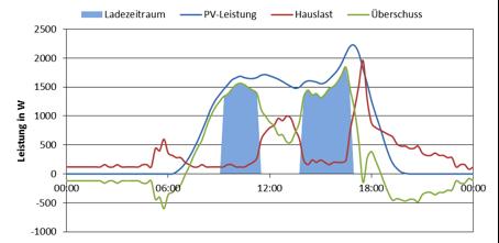Erhöhung des Eigenverbrauchs von PV-Strom beim Ladevorgang eines Elektroautos