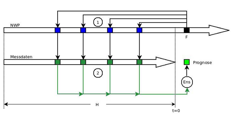 mag-Analogie-basierter-Vorhersagesysteme