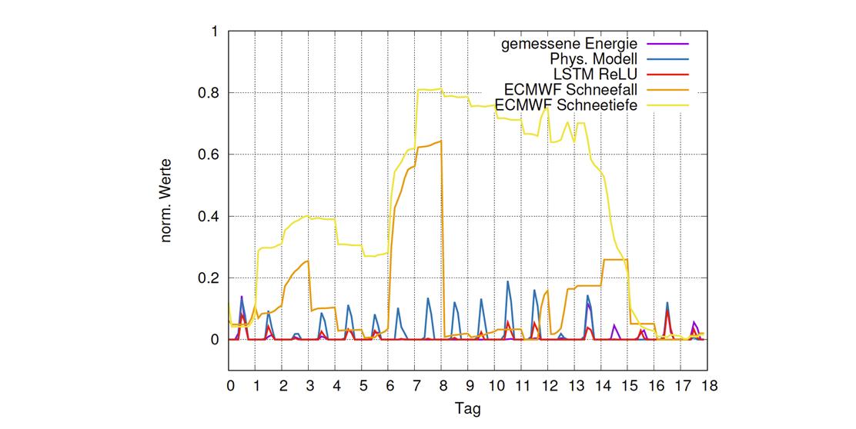 mag-Leistungsprognosen-Photovoltaikanlagen-Grundlage-kuenstliche-neuronale-Netze