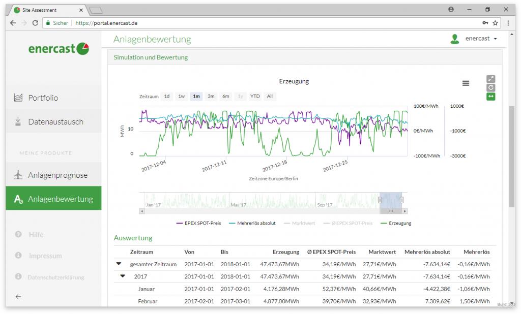 Screenshot enercast YAS Anlagenbewertung