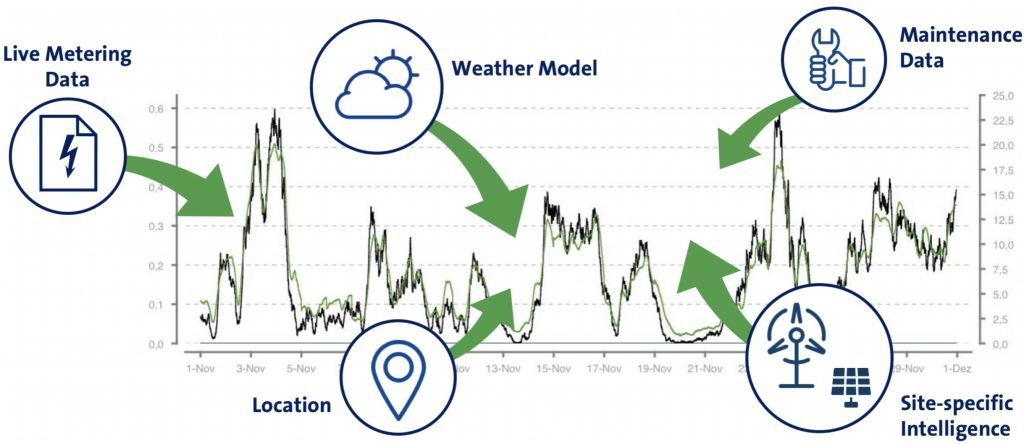 Power forecast ingredients: Weather models, location, site-specific intelligence, maintenance data, live meter data